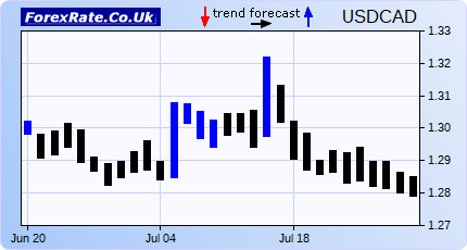Forexrate.co.uk eurusd